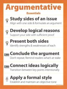ARGUMENTATIVE WRITING SPEAKING POSTER