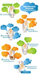 SOCRATIC PROCESS OF QUESTIONING INFOGRAPHIC